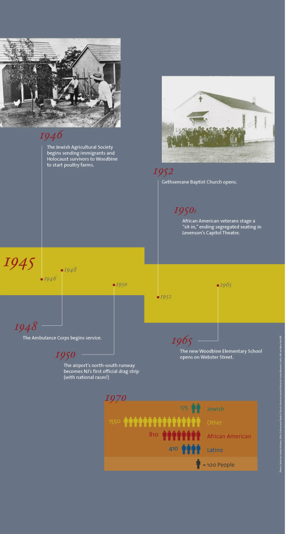 Exhibits - Timeline 1945 to 1970